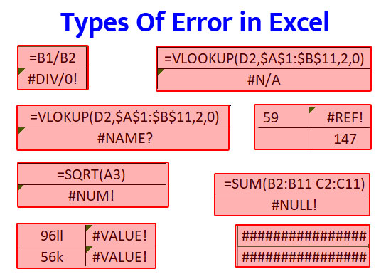 Different Types of Error in Excel Explained in Hindi